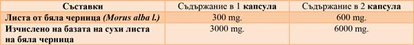 таблица бяла черница