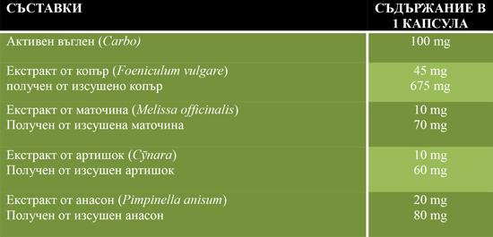 съставки Gastromin FAST