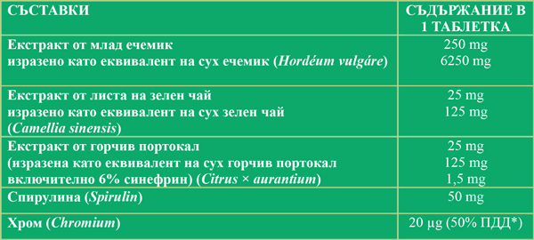 таблица млад ечемик